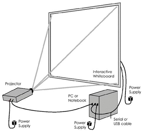how to connect your interactive whiteboard projector and computer
